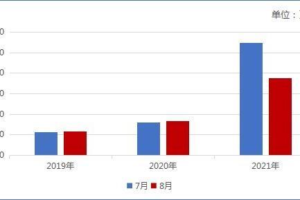 曹操出行2021暑期都市红色旅游出行报告: 客流同比增长182.75%,客群更年轻更自信