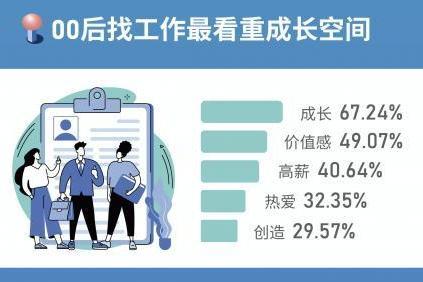 中青报发布高校求职调查,00后看重成长空间,字节跳动成最向往企业