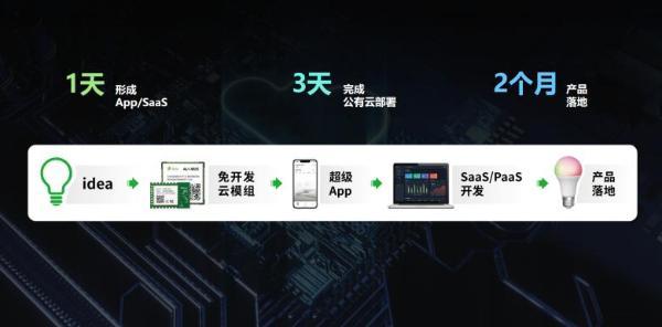 Ayla CEO刘渝龙:领先的物联网IoT应用使能平台的5个关键特征(上)