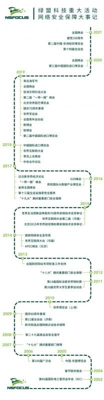 安全力量|绿盟科技圆满完成全运会、中国-非洲经贸博览会暨中非经贸合作论坛重保工作