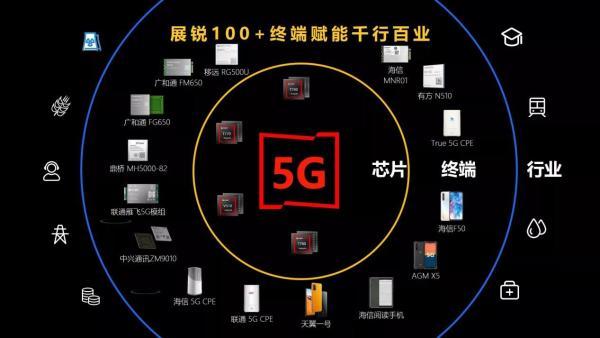 紫光展锐赋能千行百业,斩获多项5G应用设计大奖