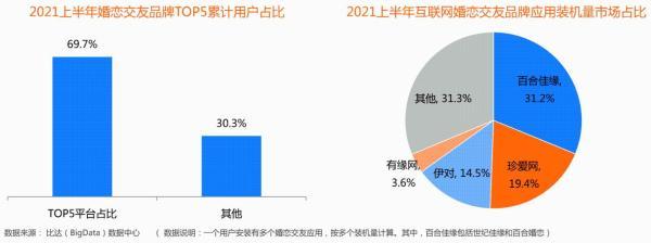 收入市场份额占比43.6%!百合佳缘持续领跑行业