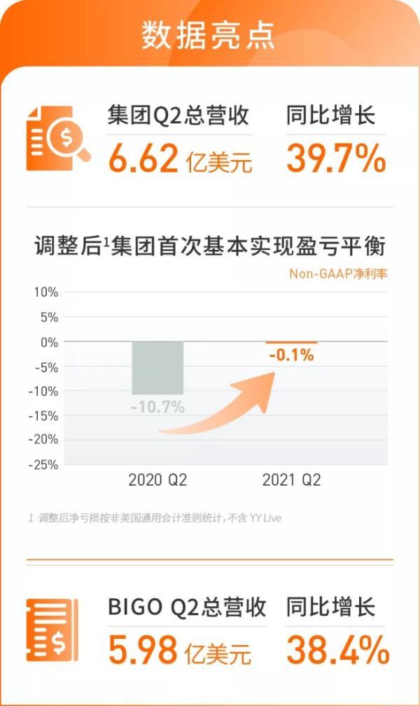 欢聚集团全球化战略获阶段性成功,Q2营收同比增长近40%
