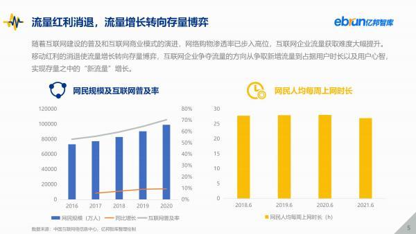亿邦智库发布《2021中国新流量价值洞察报告》