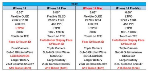 iPhone 13 mini将成绝唱?iPhone 14将由大屏版取代