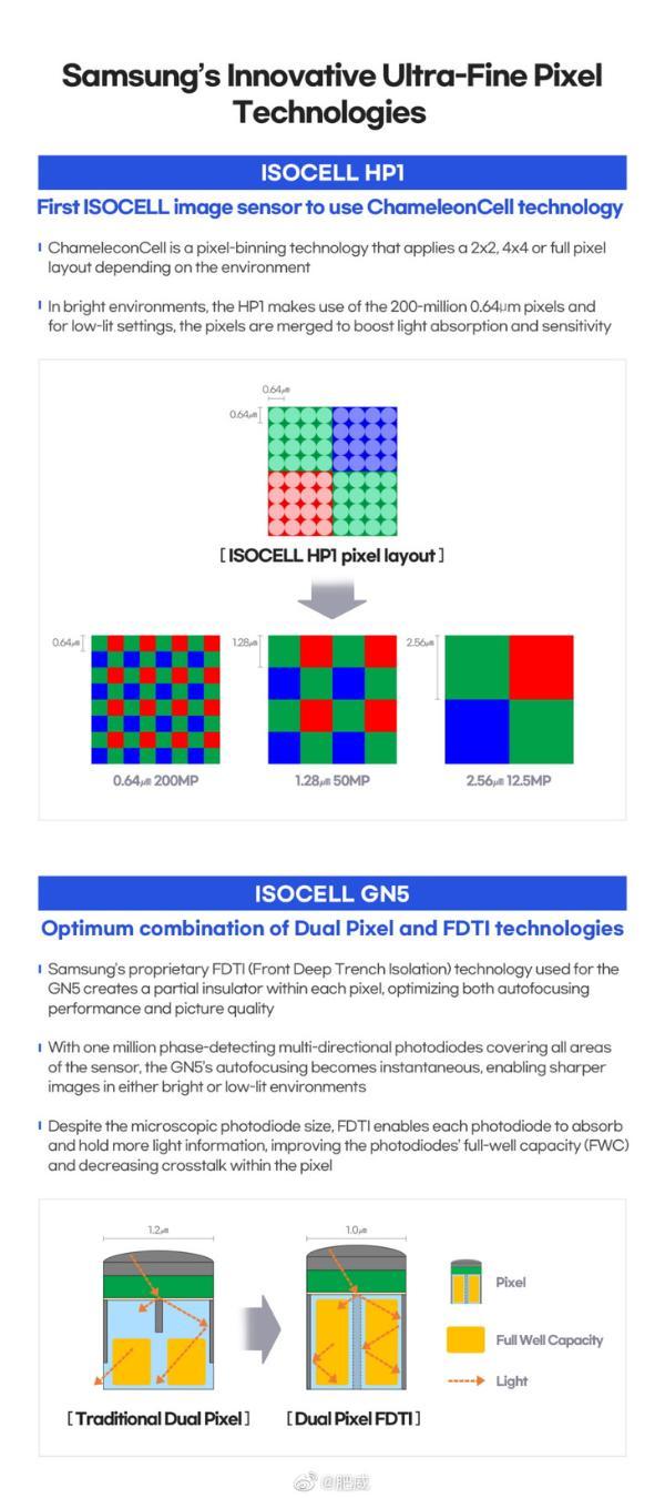 三星发布HP1、GN5两款CMOS,首发2亿像素