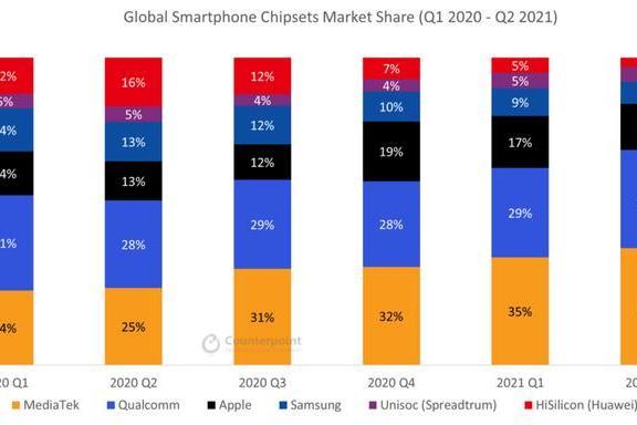 2021Q2智能手机处理器份额公布,联发科持续领跑
