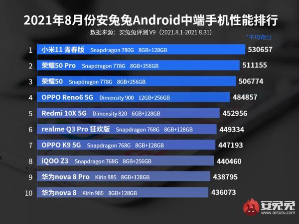 安兔兔公布8月Android手机性能榜
