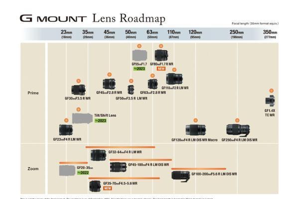 新增三支新镜头 富士公布GFX系列无反镜头最新产品线