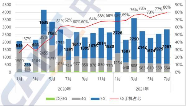 国内5G手机普及速度全球领先,苹果 OPPO表现亮眼