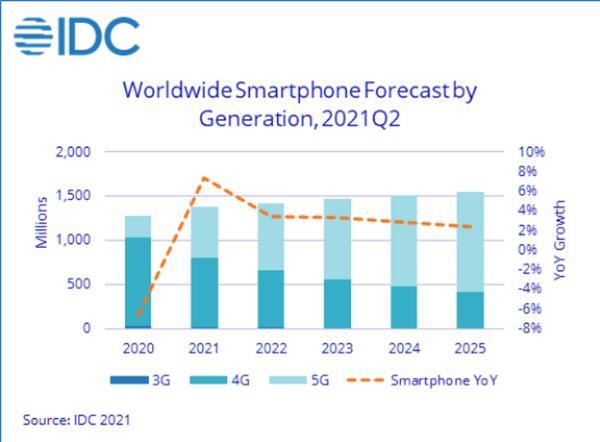 21年Q2全球手机生产量排名第二,OPPO年增长达80%