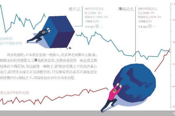财富格局悄变 日本新首富不简单
