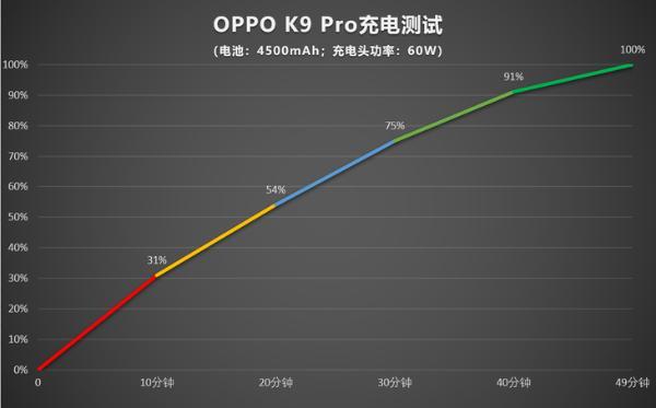 OPPO K9 Pro评测:天玑1200加持的中端旗舰 首发优惠1999元起