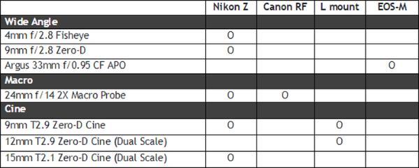 老蛙为七款镜头增加尼康Z及佳能RF等卡口版本