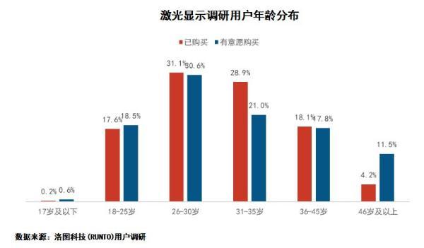 激光显示最新白皮书:激光电视成年轻人新宠 近8成用户在35岁以下