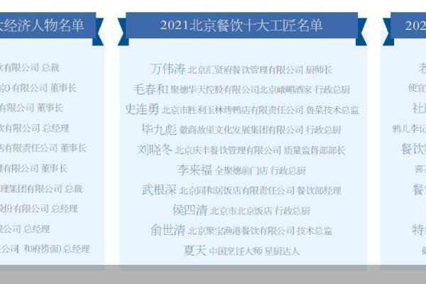 """餐饮界""""奥斯卡""""发榜 北京餐饮优秀品牌有哪些"""