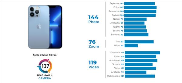 iPhone 13 Pro DxOMark相机评分出炉