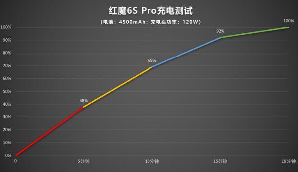 顶配性能搭配航天级散热黑科技,红魔6S Pro带来颠覆级电竞游戏体验