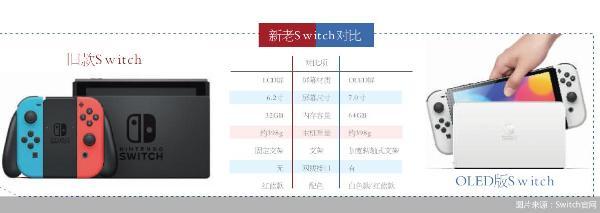 图片来源:Switch官网