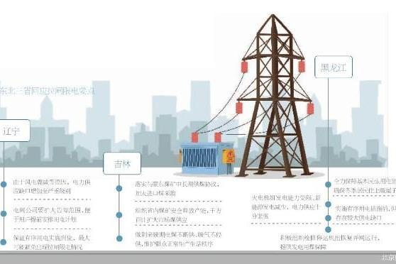 追踪东北限电:电力缺口为何这么大