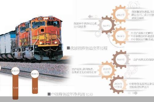 中铁特货上市 铁路市场化的那些新可能