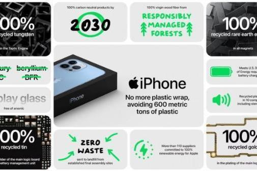 昨夜今晨:苹果举行秋季新品发布会 iPhone 13系列、iPad mini及新款智能手表发布