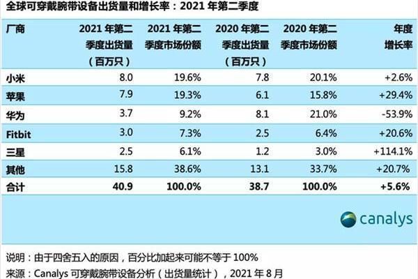 2021年Q2全球可穿戴腕带设备出货量:小米超越苹果成赢家