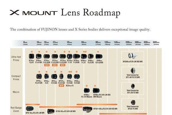 将达到40款!富士发布最新XF镜头发展路线图