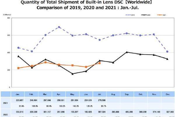 微单表现非常强势!7月CIPA全球相机销量数据曝光