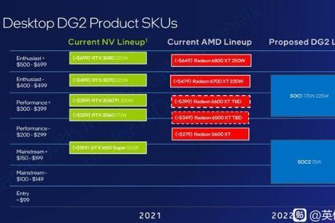英特尔DG2显卡新曝光,同RTX 3070进行竞争