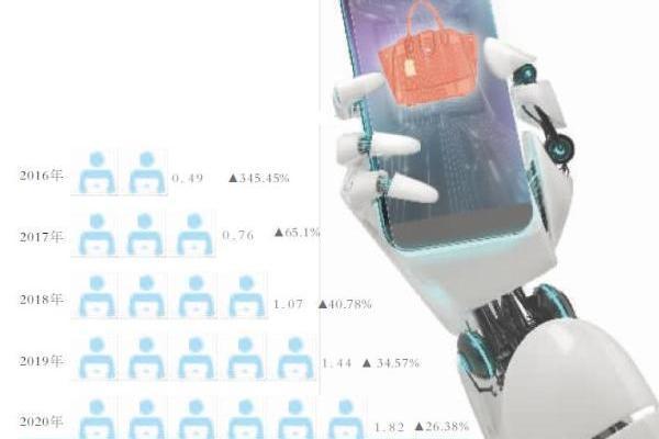 AI鉴定二手奢侈品靠谱吗