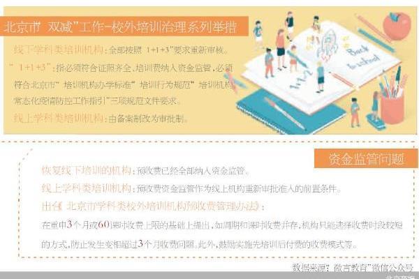 北京鼓励校外培训机构先上课后收费
