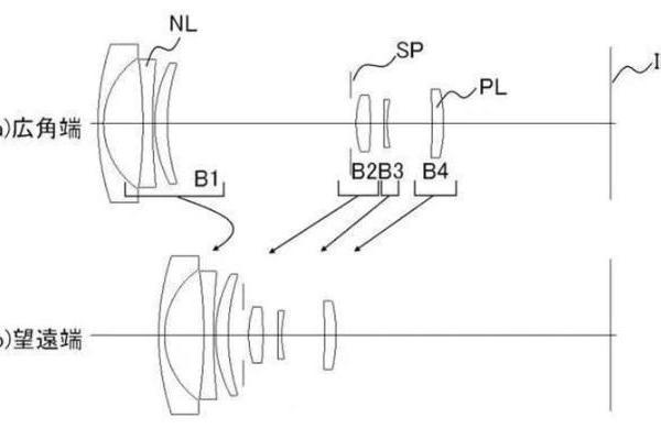 佳能RF卡口18-45镜头?为APS-C微单做准备